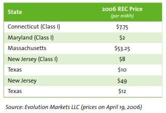 Source: Evolution Markets LLC (prices on April 19, 2006