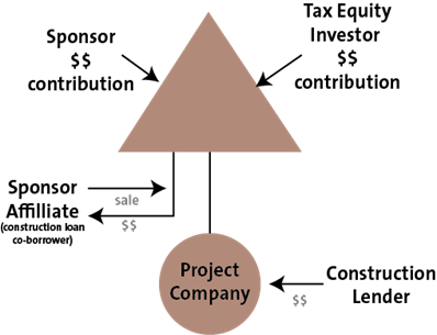 Project Company Sale Model by Norton Rose Fulbright